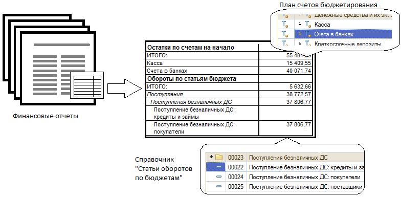Автоматизация системы бюджетирования 1с покупка компа 27000 ниже 40000 бухучет проводки 1с8