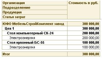 Отчет Затраты на выпуск