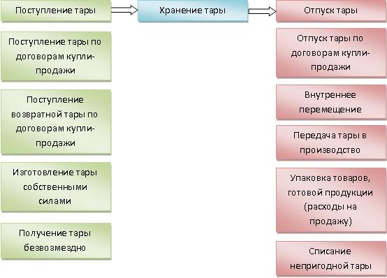 Инструкция по учету тары