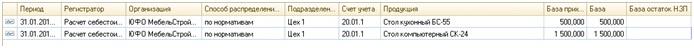База распределения затрат