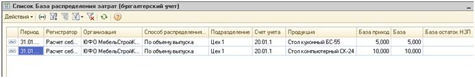 Регистр сведений База распределения затрат (бухгалтерский учет)